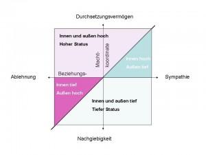 Statusmodell